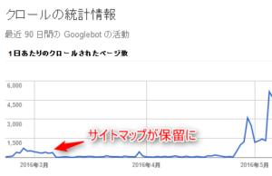 またfc2ブログでサイトマップが保留になりクロールが激減した件